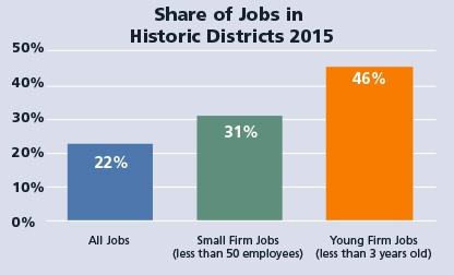 Table: Saratoga Springs jobs